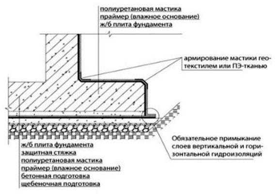 Схема гидроизоляции фундамента жидкой резиной